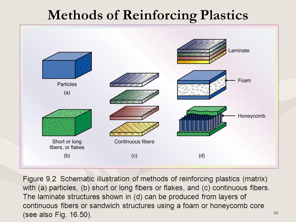 Methods of Reinforcing Plastics