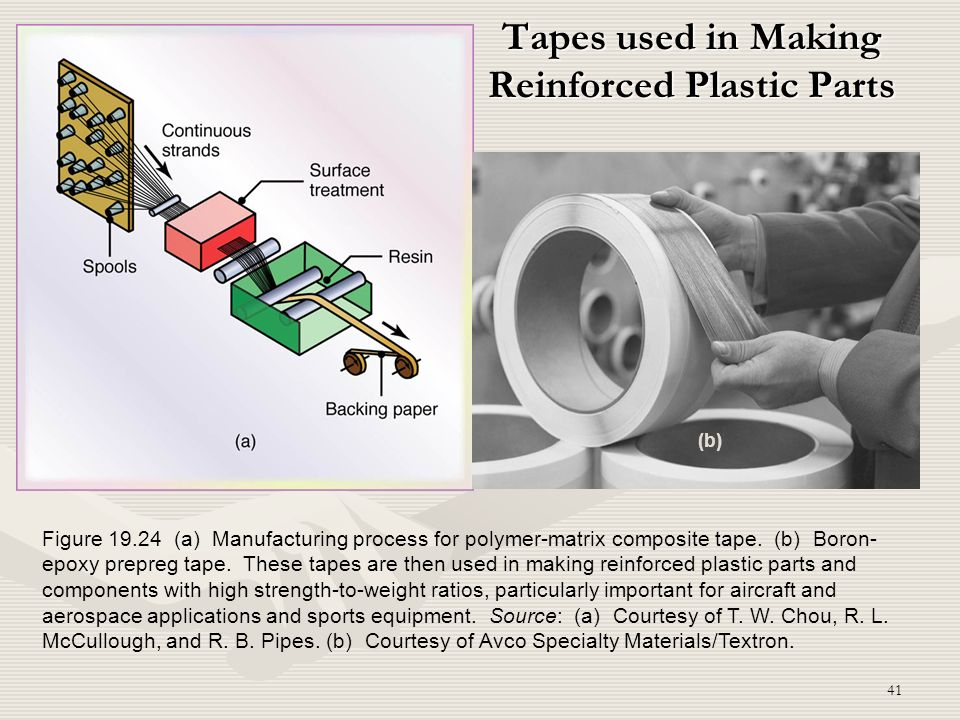 Tapes used in Making Reinforced Plastic Parts