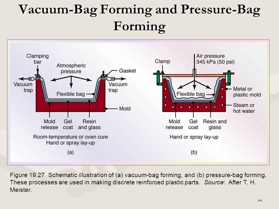 Vacuum-Bag Forming and Pressure-Bag Forming