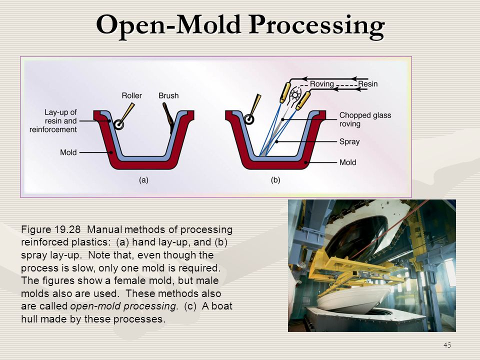 Open-Mold Processing