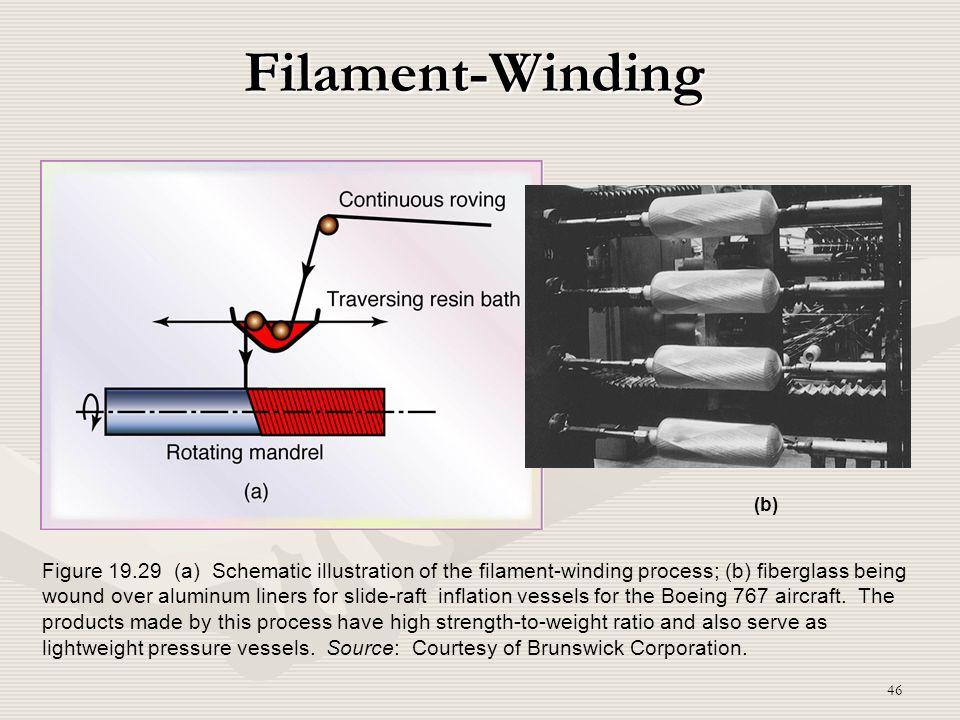 Filament-Winding (b)