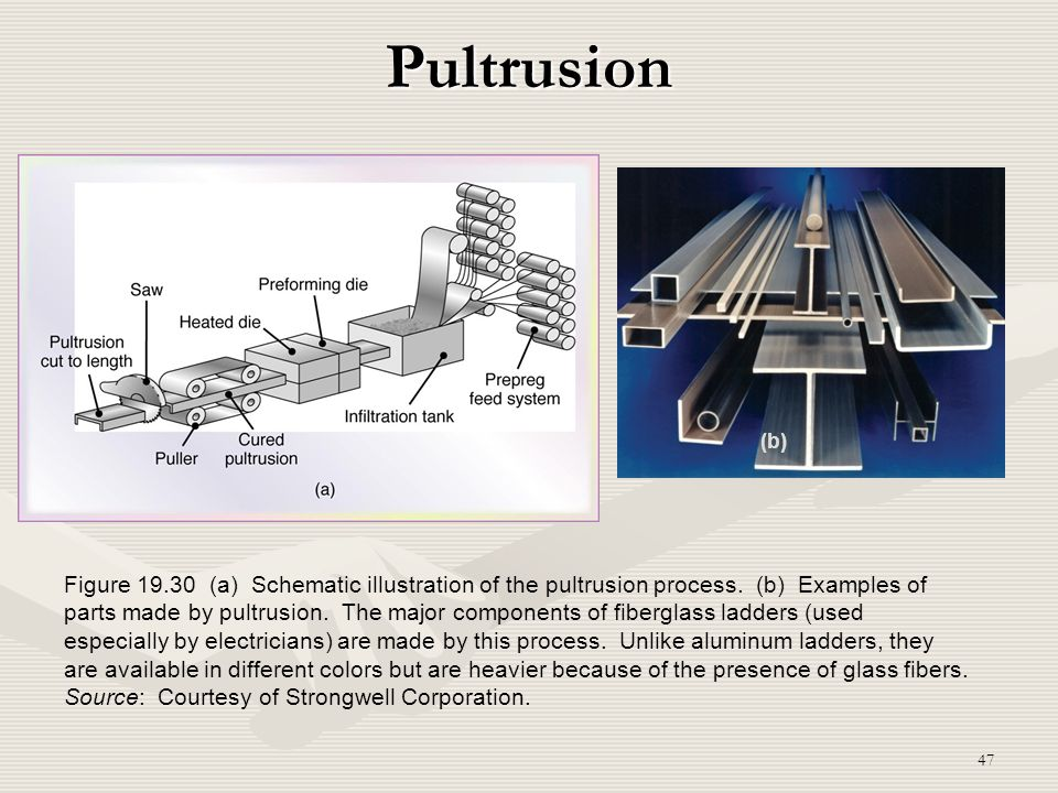 Pultrusion (b)