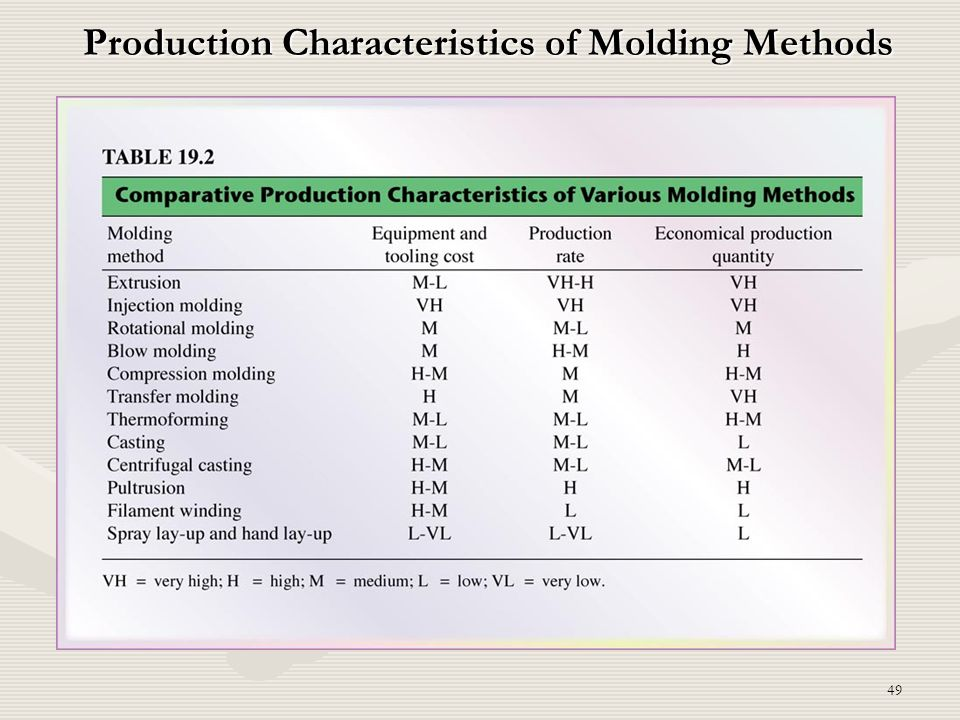 Production Characteristics of Molding Methods