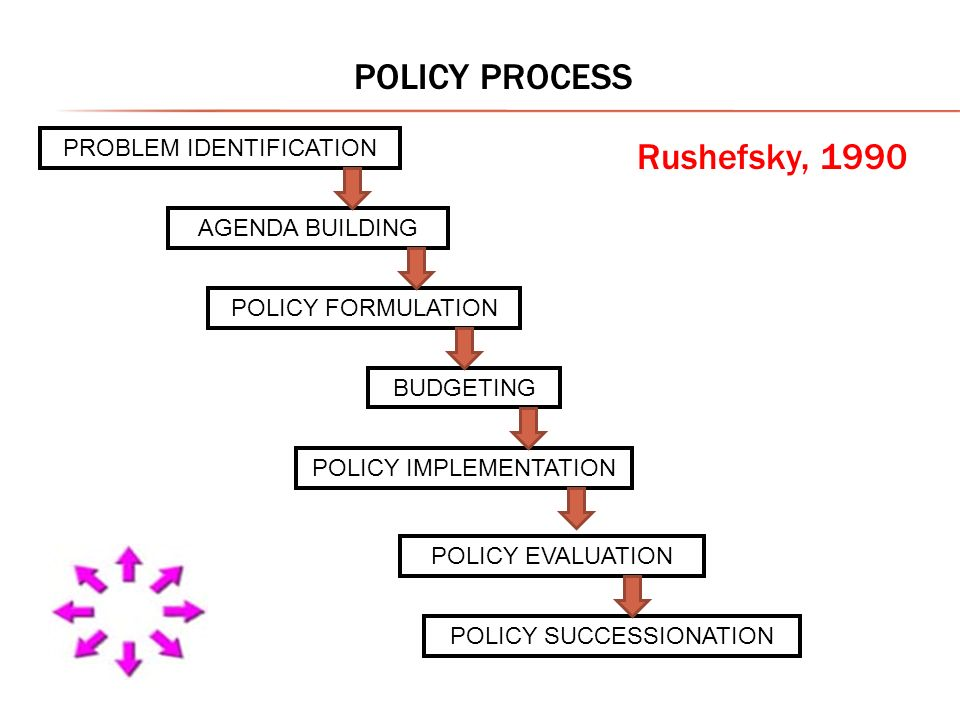 POLICY PROCESS Rushefsky, 1990 PROBLEM IDENTIFICATION AGENDA BUILDING