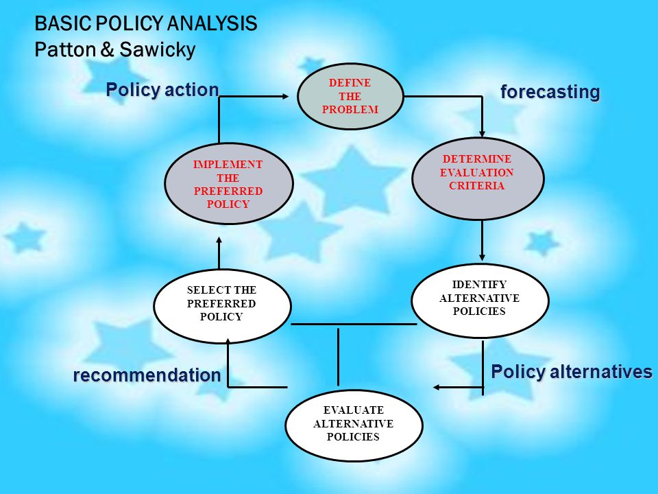 BASIC POLICY ANALYSIS Patton & Sawicky Policy action forecasting