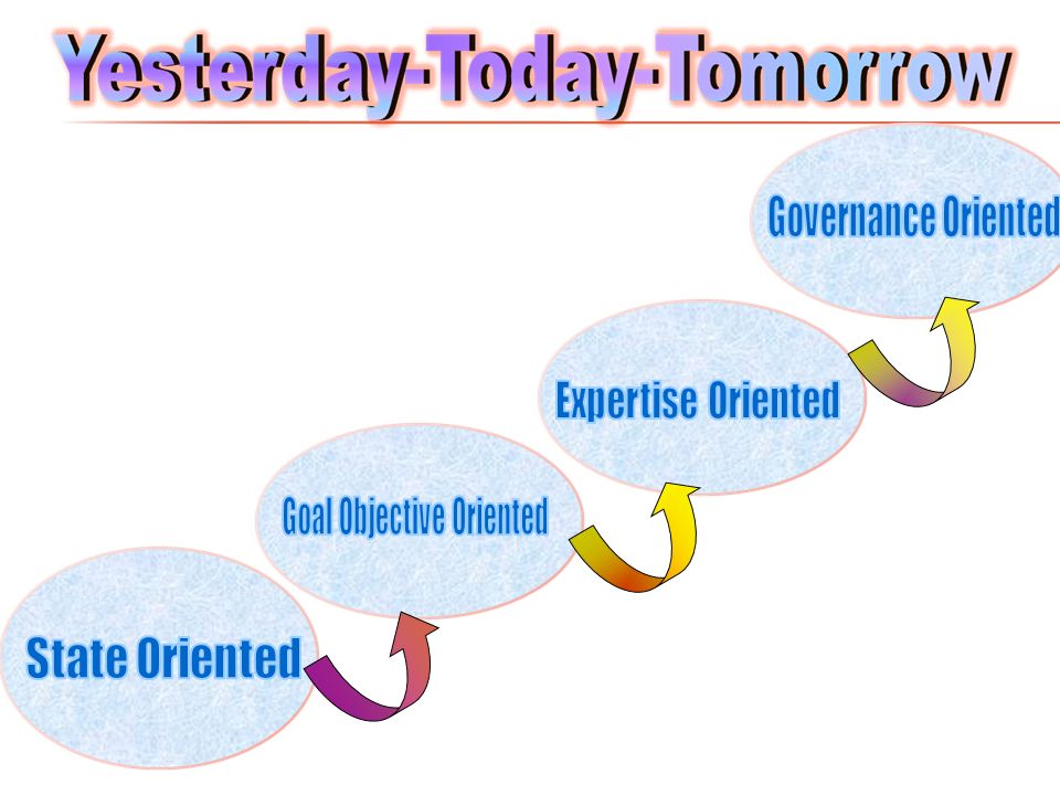 Goal Objective Oriented