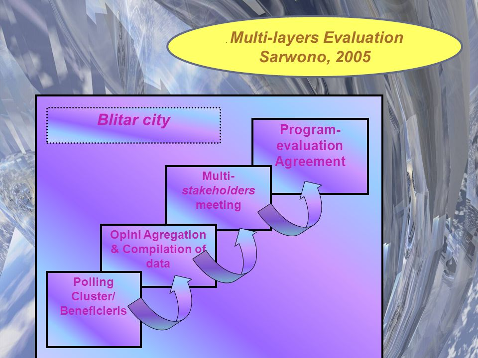 Sarwono, 2005 Blitar city Program- evaluation Agreement Multi-
