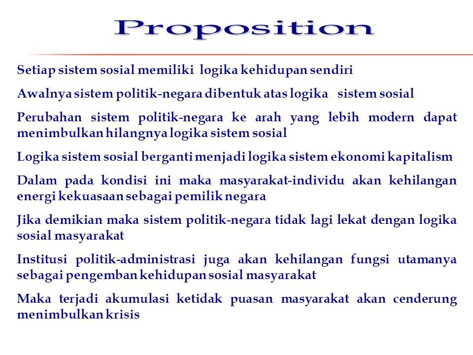 Proposition Setiap sistem sosial memiliki logika kehidupan sendiri