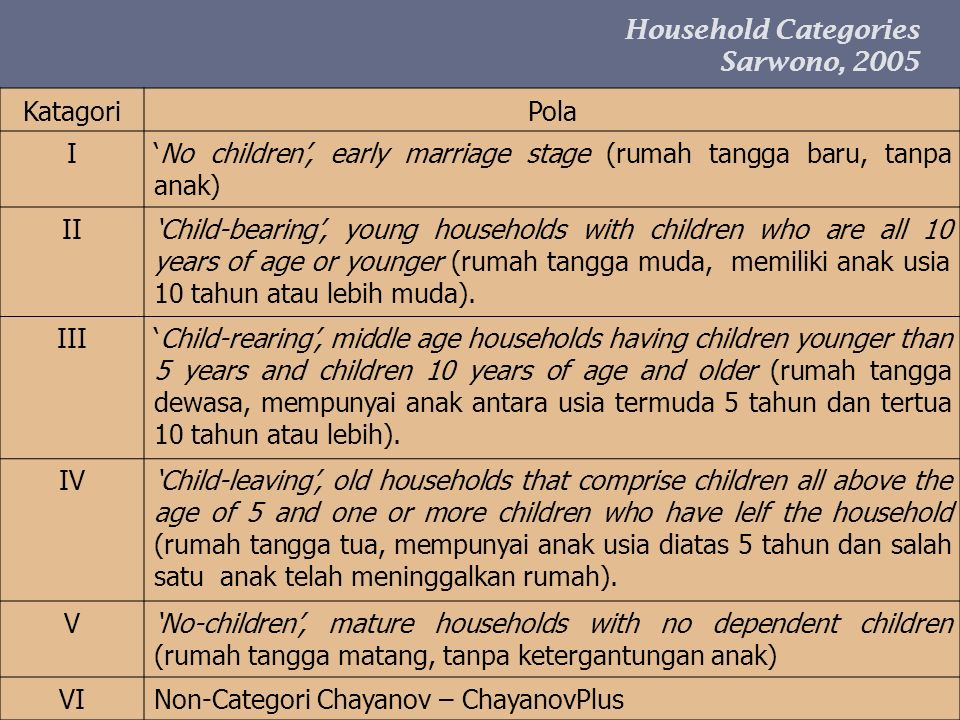 Household Categories Sarwono, 2005. Katagori. Pola. I. 'No children', early marriage stage (rumah tangga baru, tanpa anak)