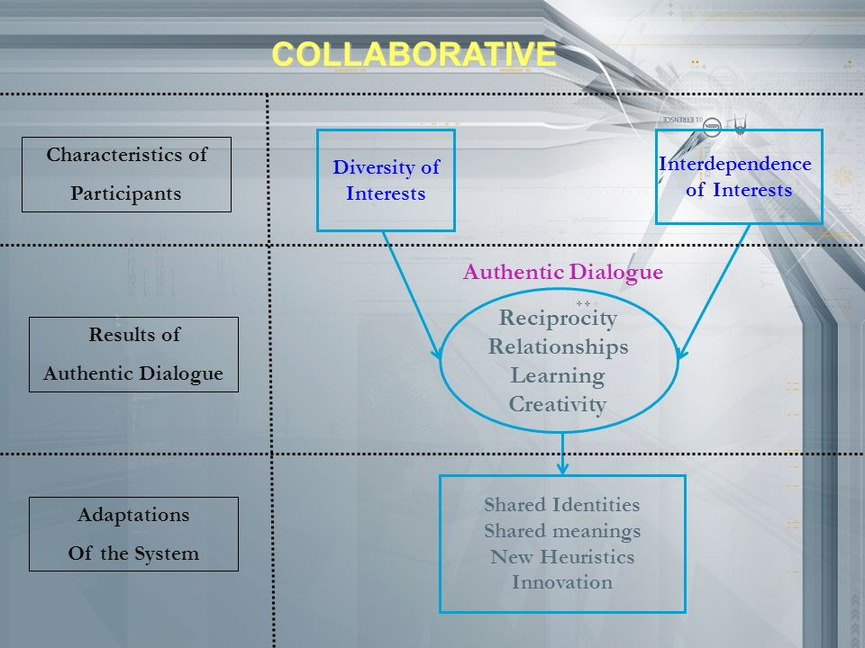 COLLABORATIVE Authentic Dialogue Reciprocity Relationships Learning
