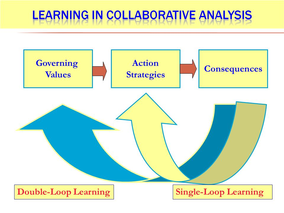 Governing Values Action Strategies Consequences Double-Loop Learning Single-Loop Learning