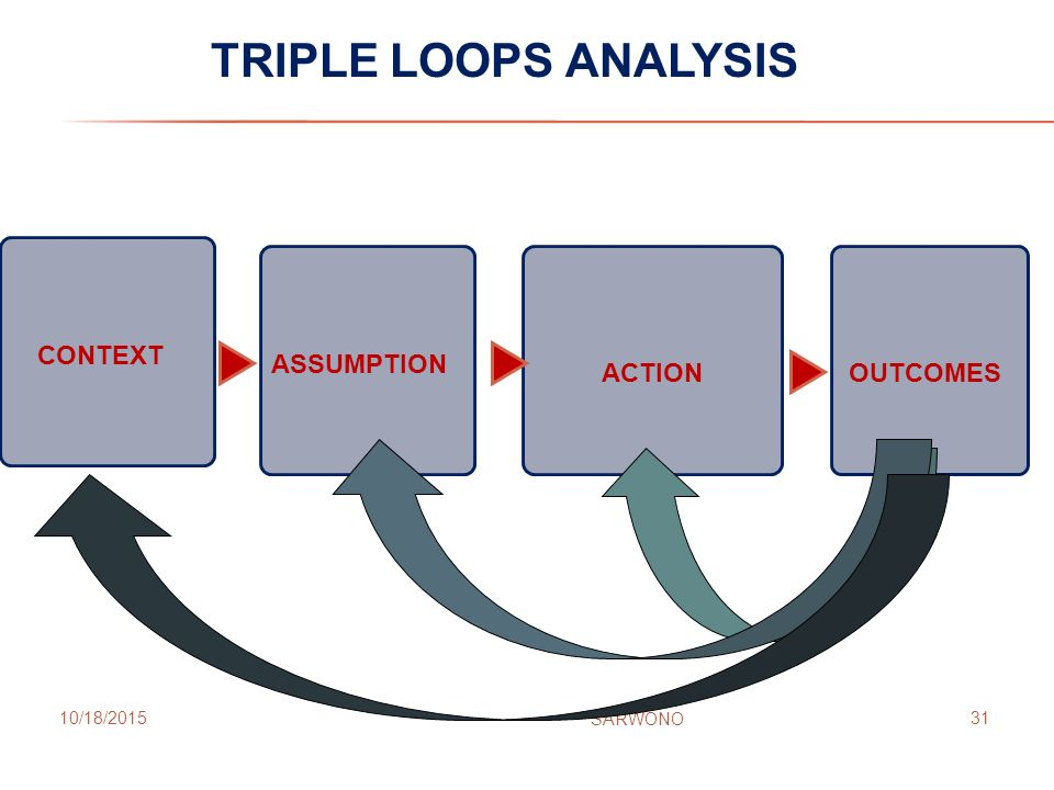 TRIPLE LOOPS ANALYSIS CONTEXT ASSUMPTION ACTION OUTCOMES 4/23/2017