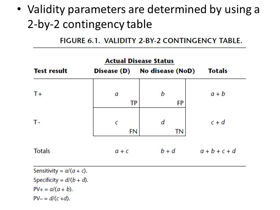 Validity parameters are determined by using a 2-by-2 contingency table