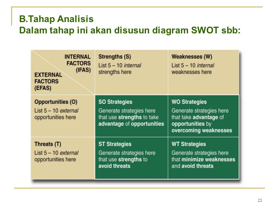 B.Tahap Analisis Dalam tahap ini akan disusun diagram SWOT sbb: