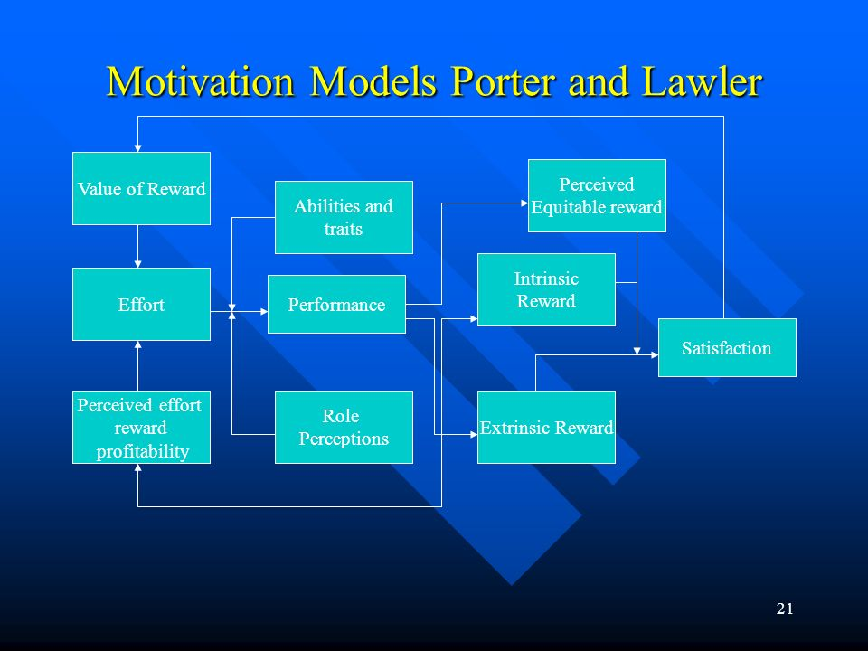 Motivation Models Porter and Lawler