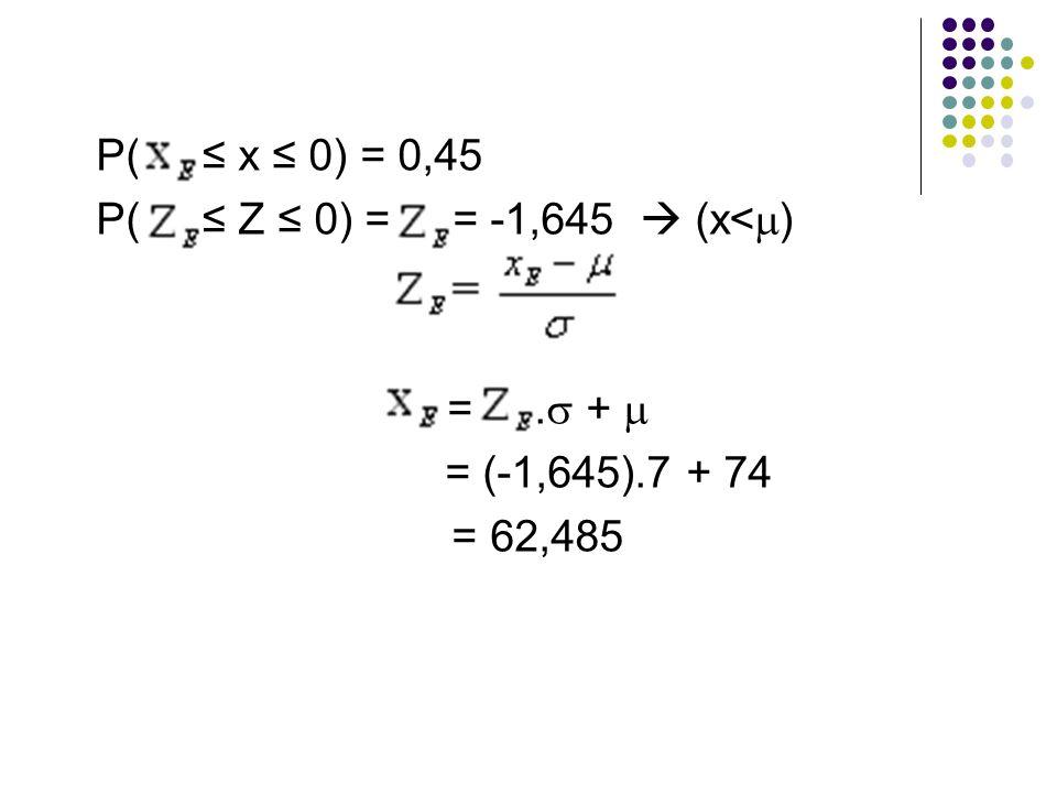 P( ≤ x ≤ 0) = 0,45 P( ≤ Z ≤ 0) = = -1,645  (x<) = . +  = (-1,645).7 + 74.