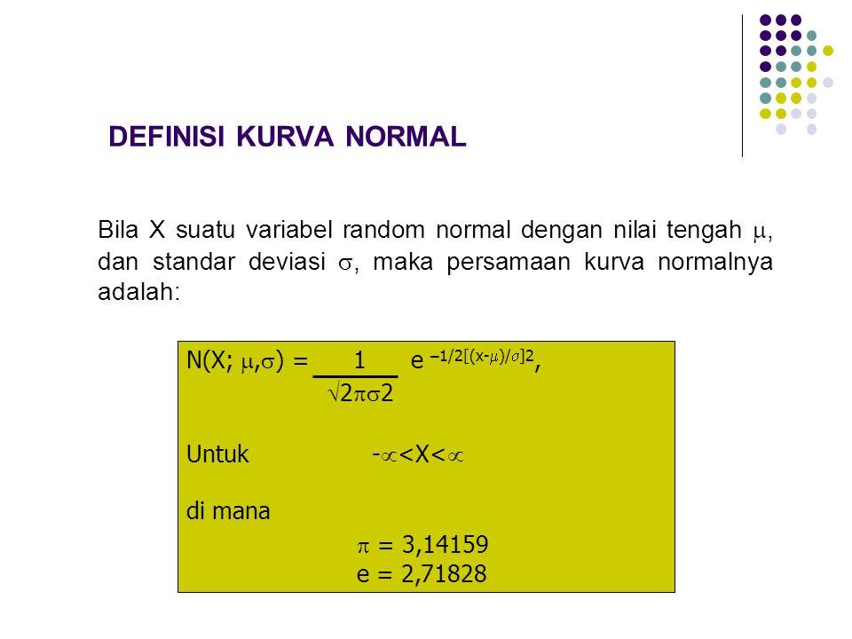 DEFINISI KURVA NORMAL Bila X suatu variabel random normal dengan nilai tengah , dan standar deviasi , maka persamaan kurva normalnya adalah: