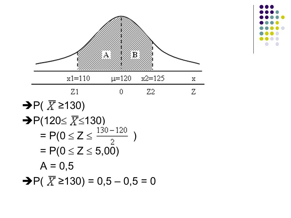 P( ≥130) P(120 130) = P(0  Z  ) = P(0  Z  5,00) A = 0,5.