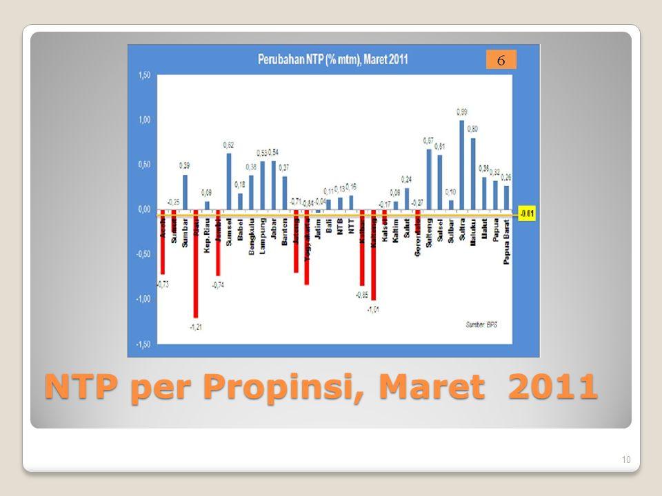 NTP per Propinsi, Maret 2011
