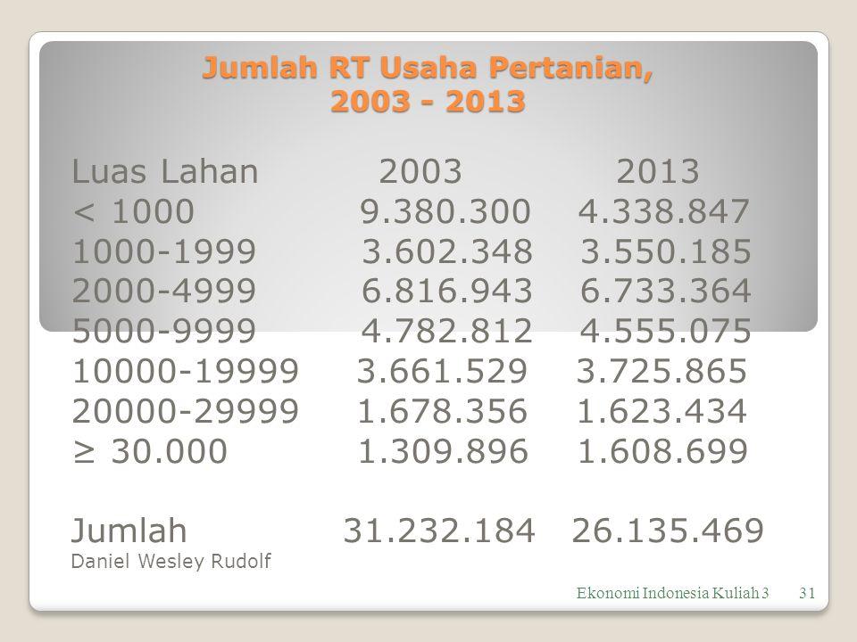 Jumlah RT Usaha Pertanian, 2003 - 2013