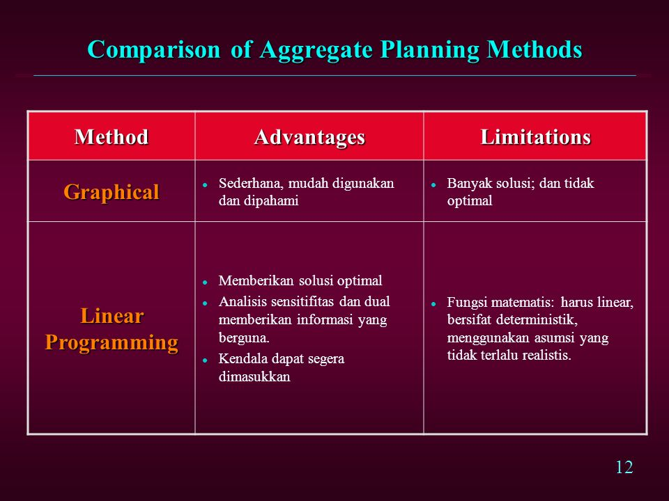 Comparison of Aggregate Planning Methods