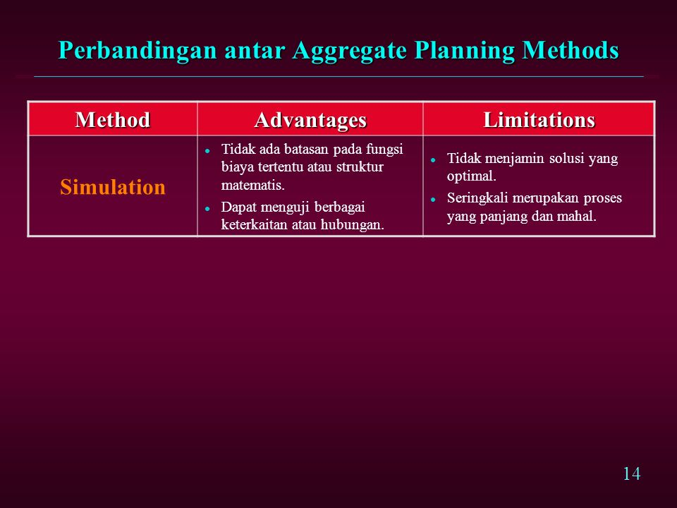 Perbandingan antar Aggregate Planning Methods