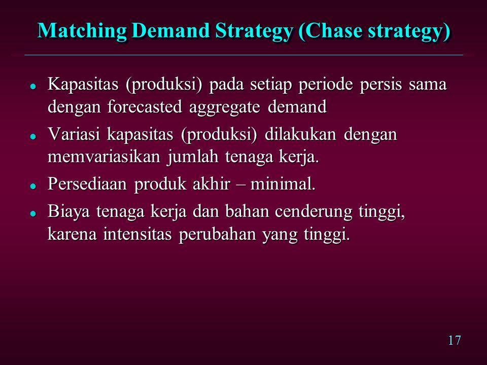 Matching Demand Strategy (Chase strategy)