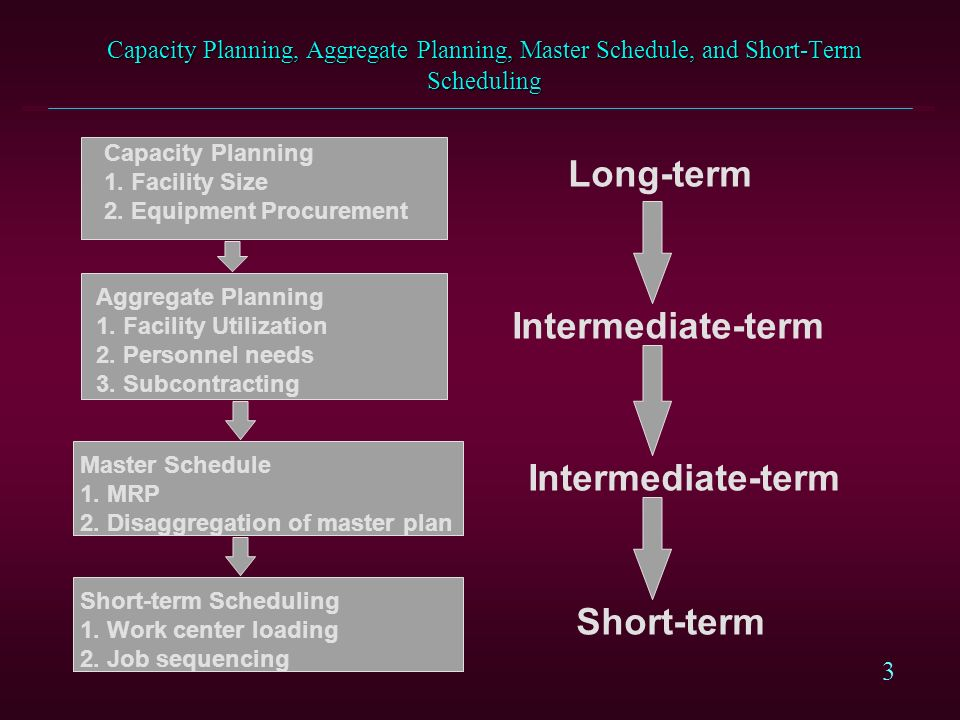 Long-term Intermediate-term Intermediate-term Short-term