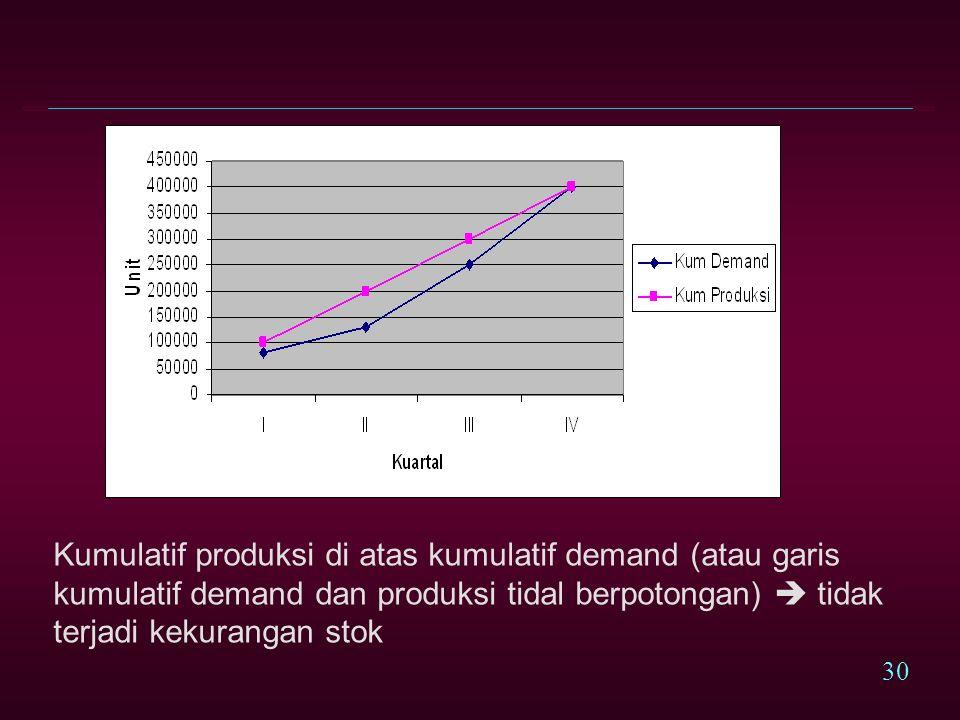 Kumulatif produksi di atas kumulatif demand (atau garis kumulatif demand dan produksi tidal berpotongan)  tidak terjadi kekurangan stok
