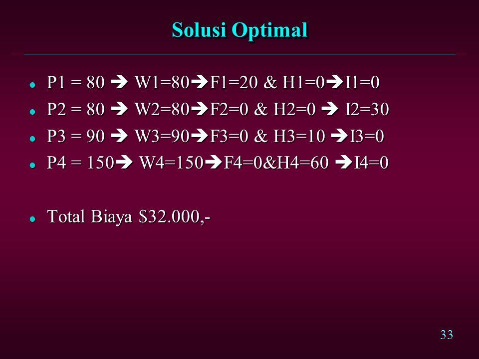 Solusi Optimal P1 = 80  W1=80F1=20 & H1=0I1=0