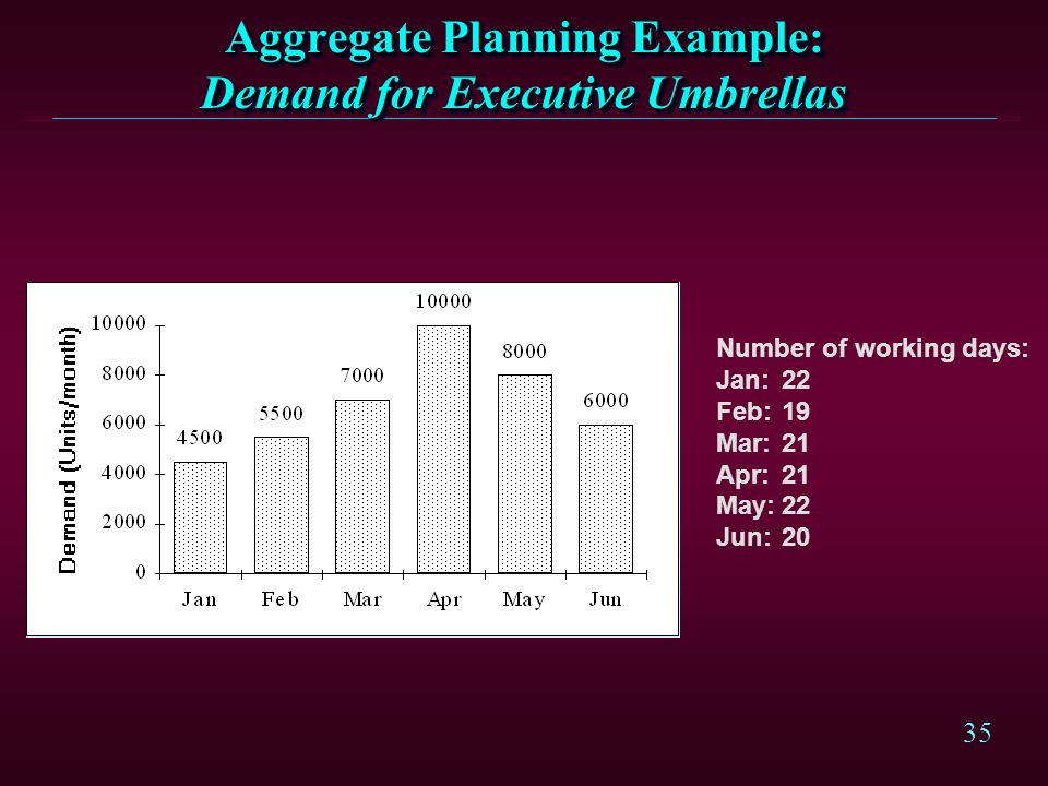 Aggregate Planning Example: Demand for Executive Umbrellas