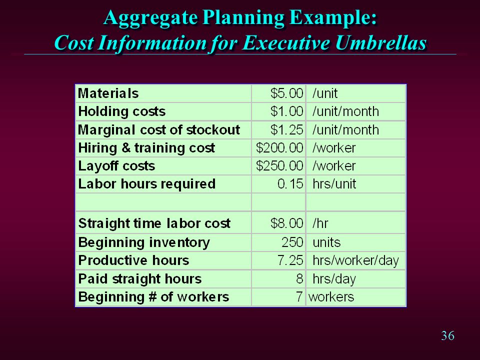 Aggregate Planning Example: Cost Information for Executive Umbrellas