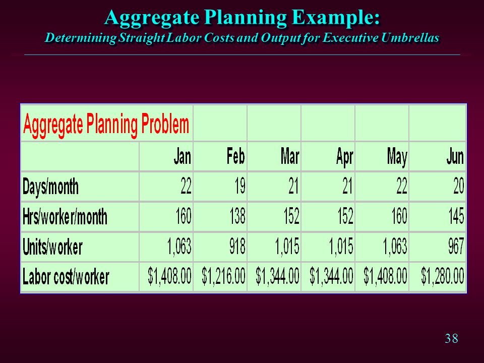 Aggregate Planning Example: Determining Straight Labor Costs and Output for Executive Umbrellas