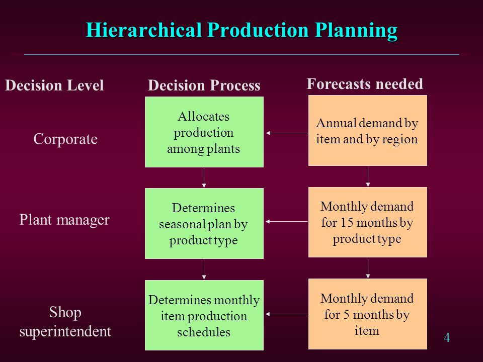 Hierarchical Production Planning