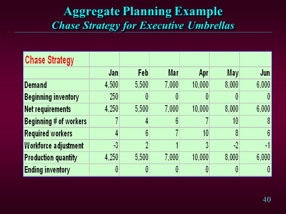 Aggregate Planning Example Chase Strategy for Executive Umbrellas