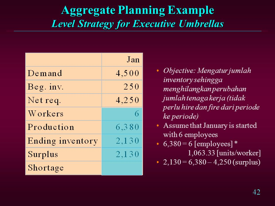 Aggregate Planning Example Level Strategy for Executive Umbrellas