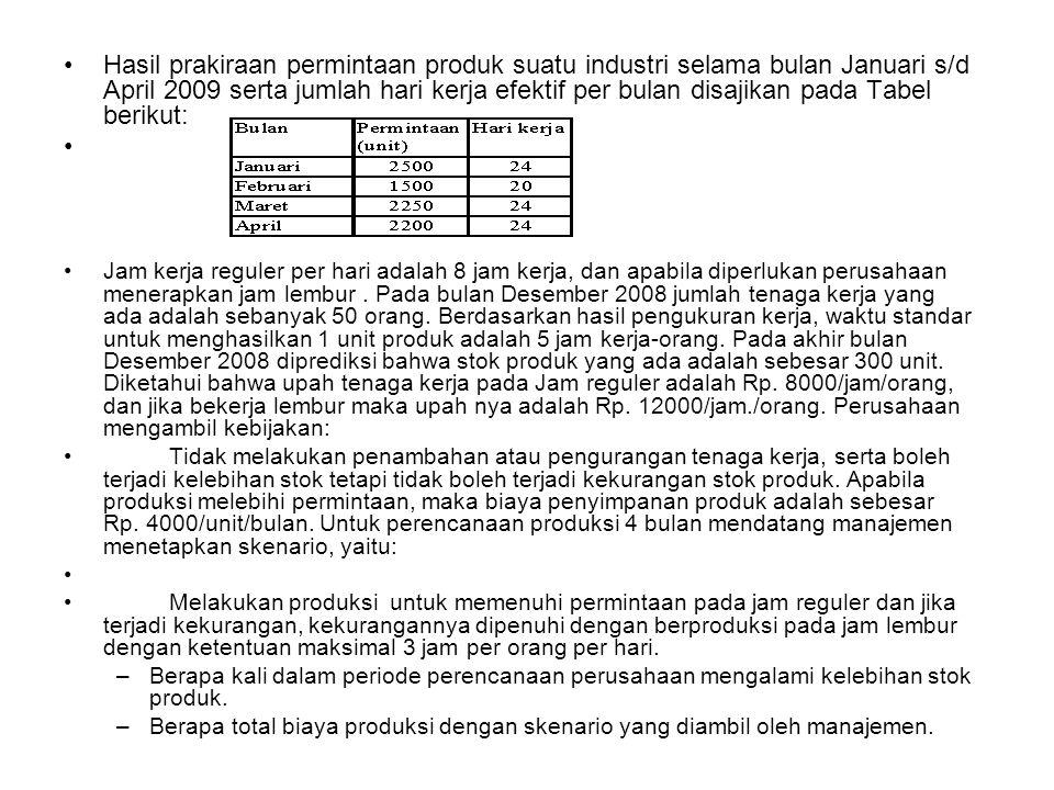 Hasil prakiraan permintaan produk suatu industri selama bulan Januari s/d April 2009 serta jumlah hari kerja efektif per bulan disajikan pada Tabel berikut: