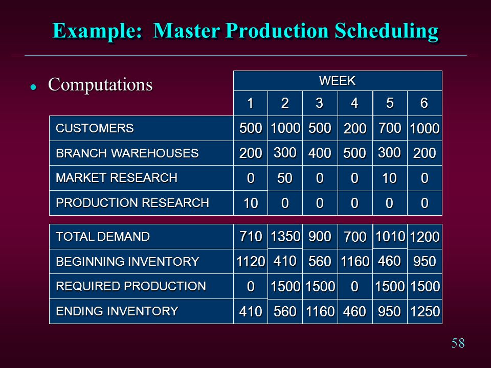 Example: Master Production Scheduling