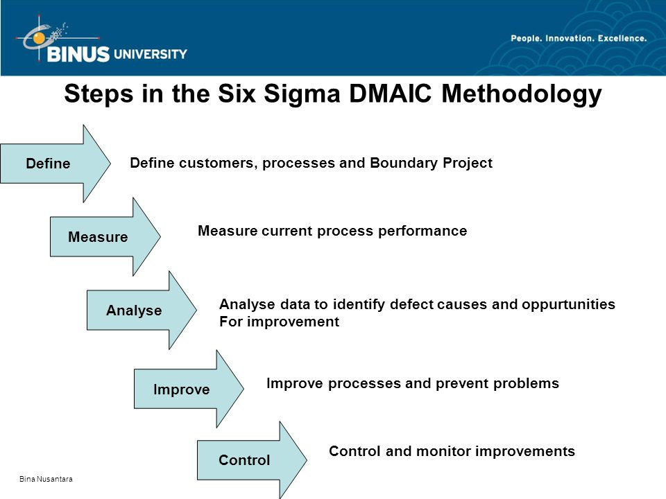 Steps in the Six Sigma DMAIC Methodology
