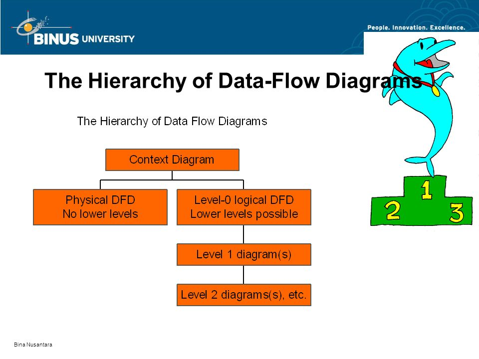 The Hierarchy of Data-Flow Diagrams