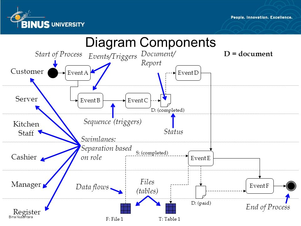 Diagram Components Start of Process Document/ Report D = document