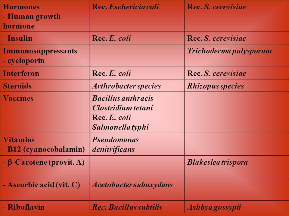 Hormones - Human growth hormone. Rec. Eschericia coli. Rec. S. cerevisiae. - Insulin. Rec. E. coli.
