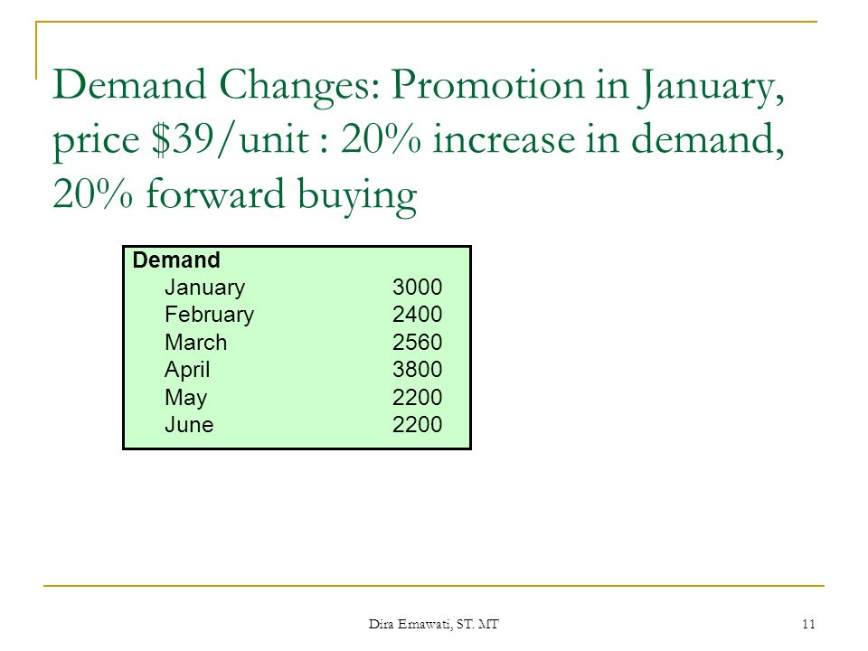 Demand Changes: Promotion in January, price $39/unit : 20% increase in demand, 20% forward buying