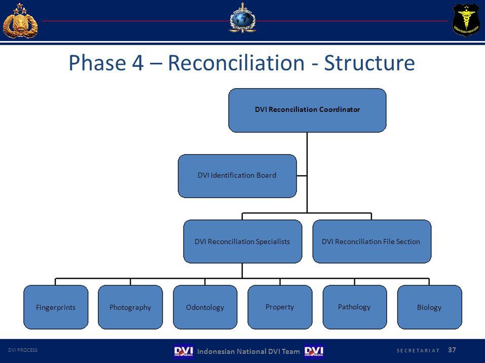Phase 4 – Reconciliation ‐ Structure DVI Reconciliation Coordinator
