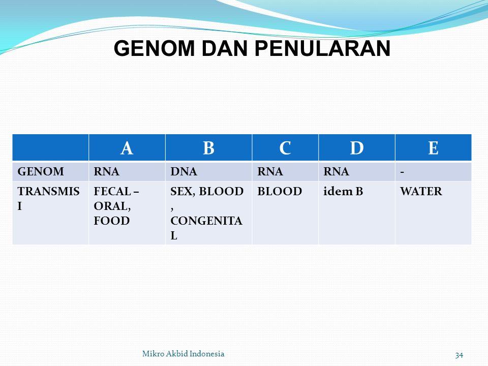 GENOM DAN PENULARAN A B C D E GENOM RNA DNA - TRANSMISI