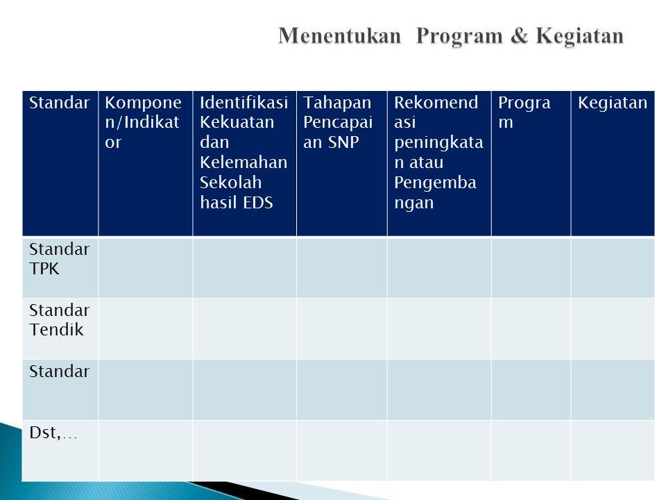Menentukan Program & Kegiatan