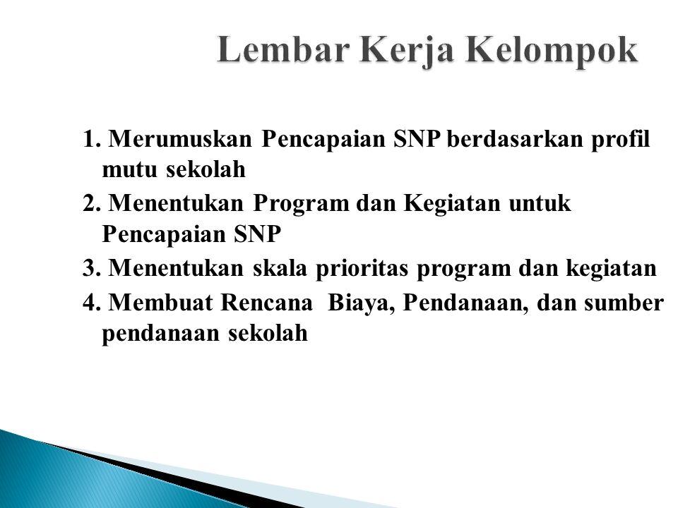 Lembar Kerja Kelompok 1. Merumuskan Pencapaian SNP berdasarkan profil mutu sekolah. 2. Menentukan Program dan Kegiatan untuk Pencapaian SNP.