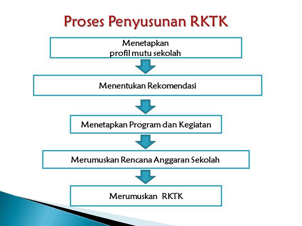 Proses Penyusunan RKTK