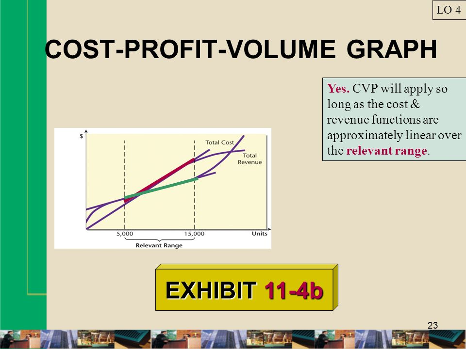 COST-PROFIT-VOLUME GRAPH