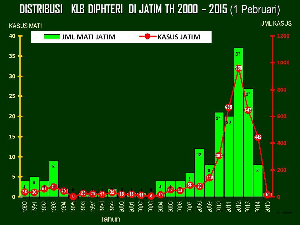 DISTRIBUSI KLB DIPHTERI DI JATIM TH 2000 – 2015 (1 Pebruari)